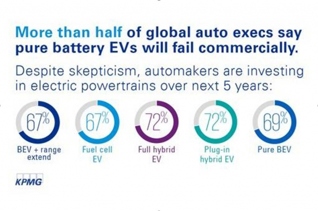 KPMG on pure battery EVs