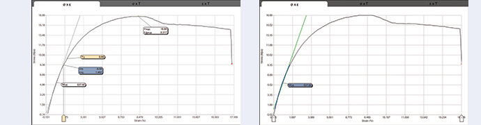 Here's a look at tensile testing data: The elastic limit (left) is the greatest amount of stress a material can take. The elastic modulus (right) represents stiffness under stress.
