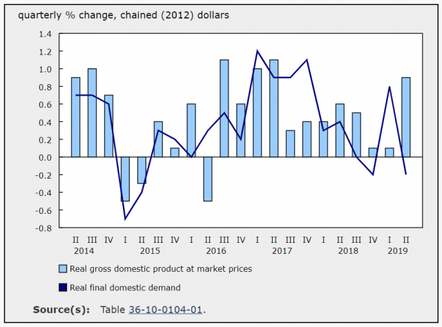 Gross domestic product and final domestic demand, quarterly % change, chained (2012) dollars. Source: StatsCan