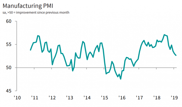 IHS Markit's Manufacturing PMI for February 2019