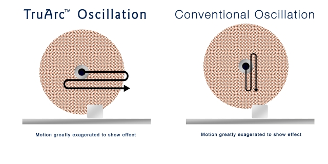 TruArc vs conventional oscillation