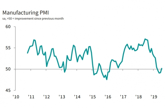 July manufacturing PMI