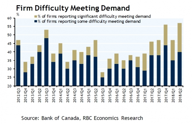 Reported difficulty meeting demand
