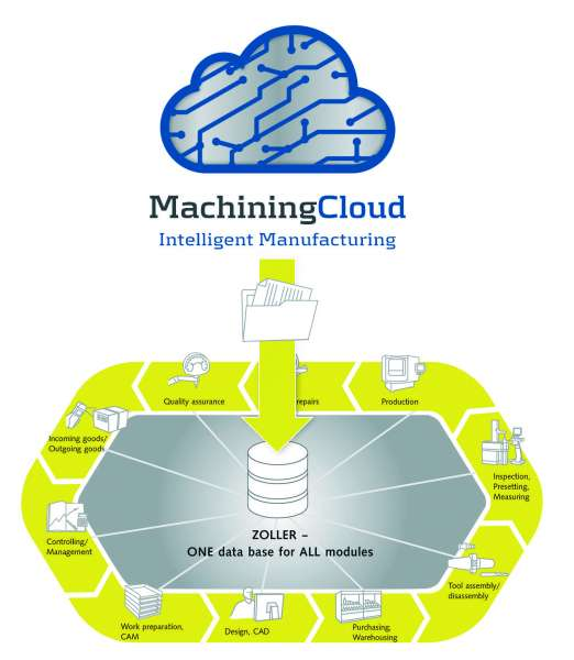 ZOLLER tool management workflow machining cloud EN