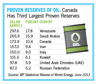 Proven reserves of oil
